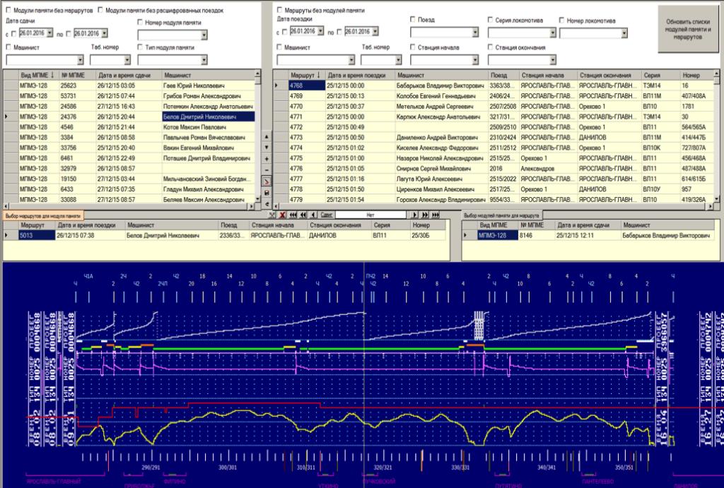 Примерно через 30 с введенное время будет автоматически напечатано на скоростемерной ленте в бр и скоростемер переходит в режим контроля параметров движения.